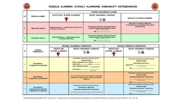 Rodzaje Alarmów Sygnały Alarmowe Komunikaty Ostrzegawcze Portal
